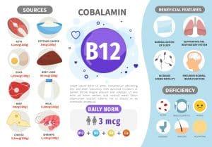 vitamin b12 athletic mental performance